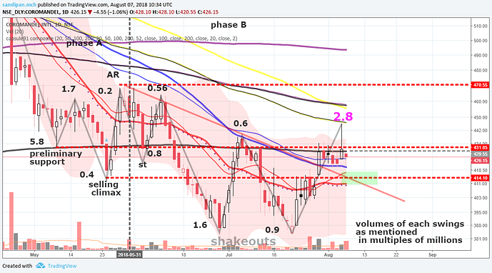 Bull therapy 101-thread for technical analysis with the