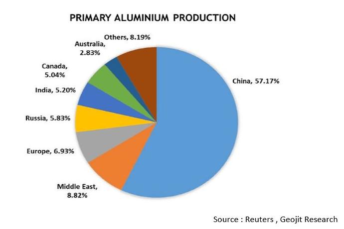 Alm Production worldwide