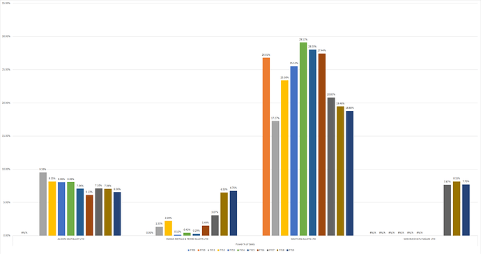 Power Expenses as a % of Sales