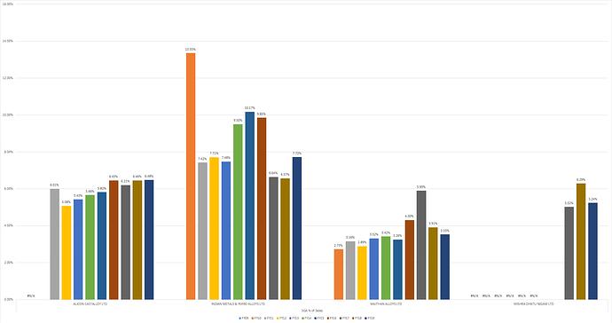 SGA as a % of Sales
