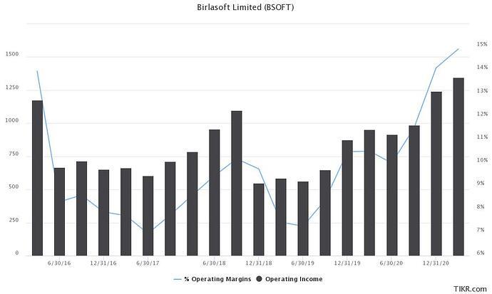birlasoft-limited-bsoft