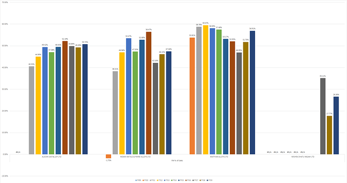 RM as a % of Sales