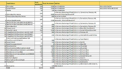 Intermediates EC list