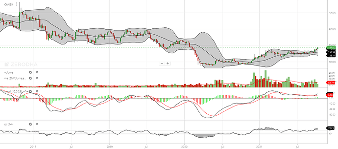 CANBK Weekly