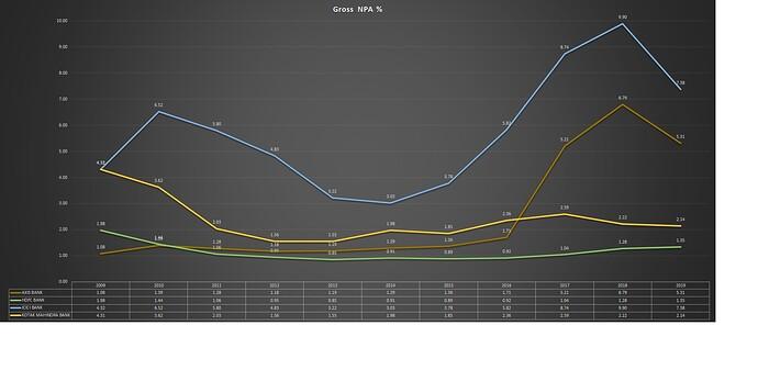 Banks_GrossNPA_Trend