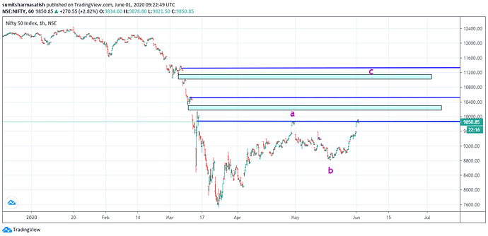nifty 01 june