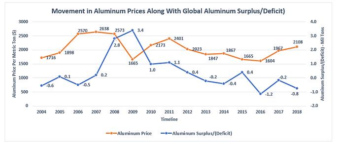 Alm price vs surplus deficit