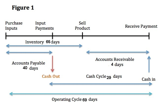 cash conversion cycle Measuring the cash conversion cycle is important to liquidity, working capital, and the operating cycle of a company good management of the ccc can also enhance a company's cash flows, allowing it to effectively make.