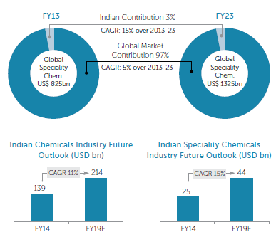 aarti chemicals share price