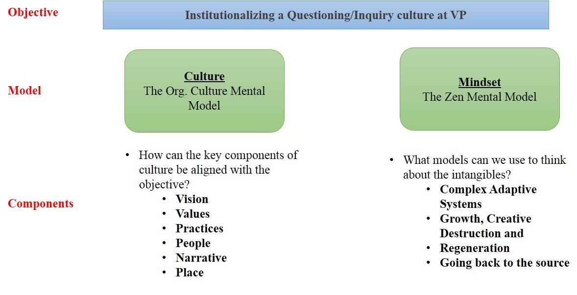 mental model mindset