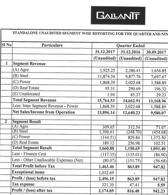 profit before tax and exceptional items Profit from operating activities before depreciation, amortisation and exceptional items 241,096 225,860 items not to be reclassified to profit or loss: re-measurement losses on defined benefit plans.