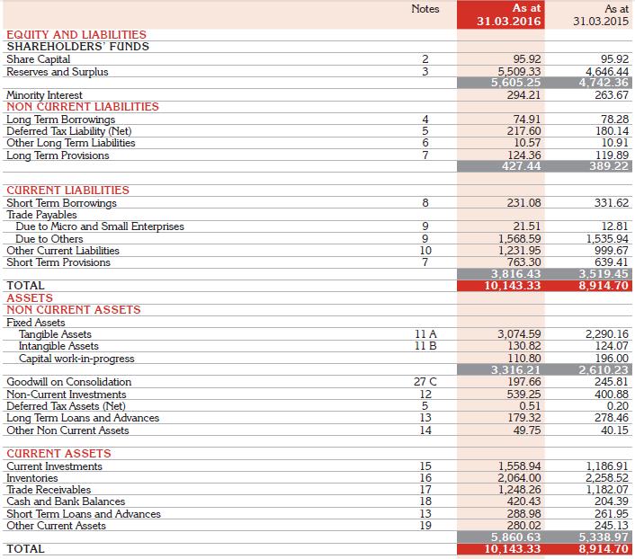 Asian paints balance sheet