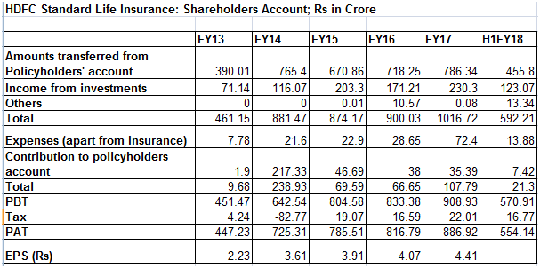 e margin hdfc