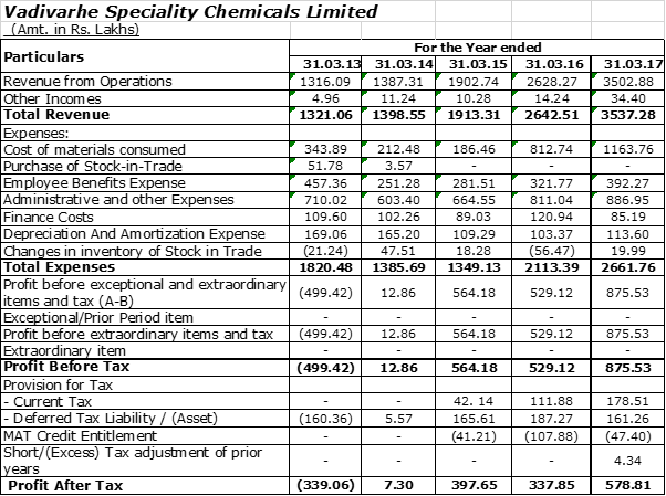 Vadivarhe Speciality Chemicals Ltd - Stock Opportunities