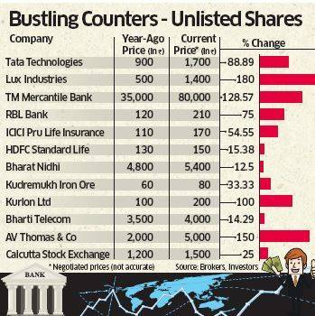 sher price of icici lombard