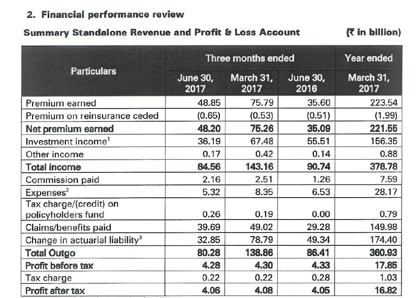 financial performance review