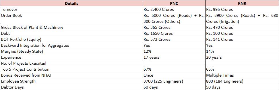 PNC Infratech Ltd - Stock Opportunities - ValuePickr Forum