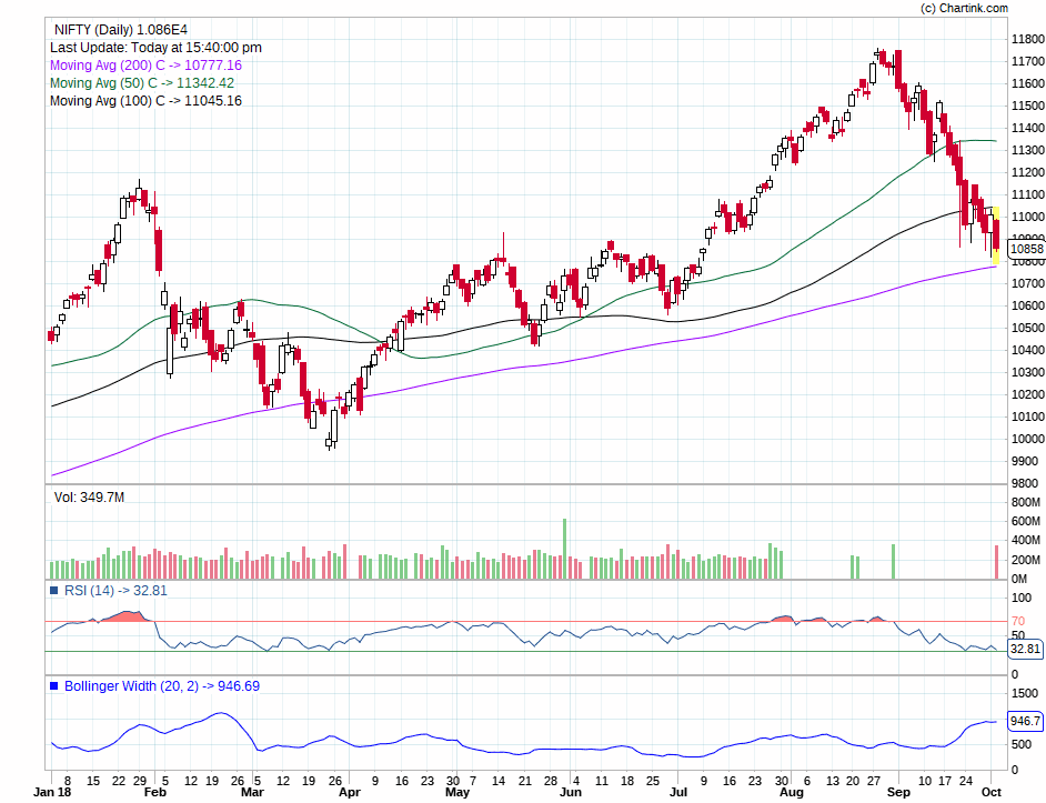 NIFTY_Daily_03-10-2018