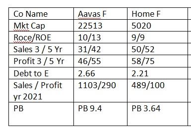 Home F vs Aavas