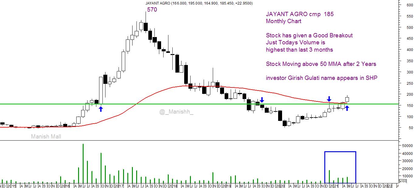 Jayant agro