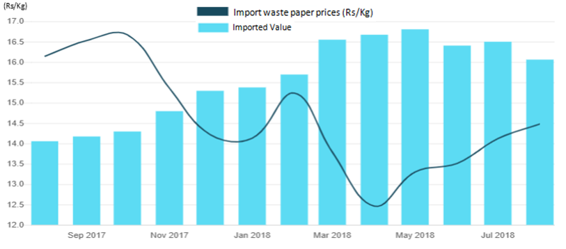 Newsprint Paper Industry - On the road to recovery - Stock