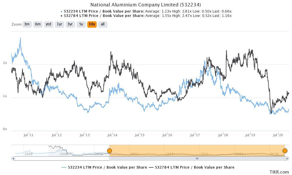 national-aluminium-compa