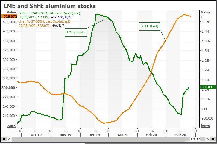 Aluminium surplus