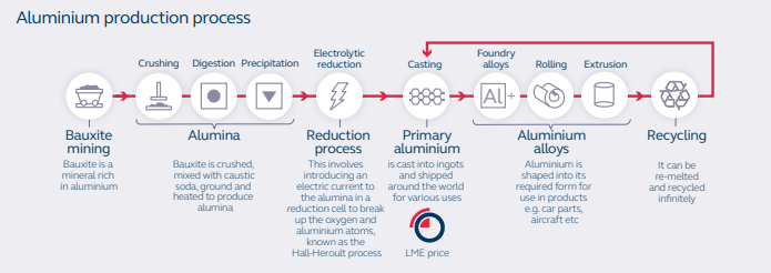 Alm production process