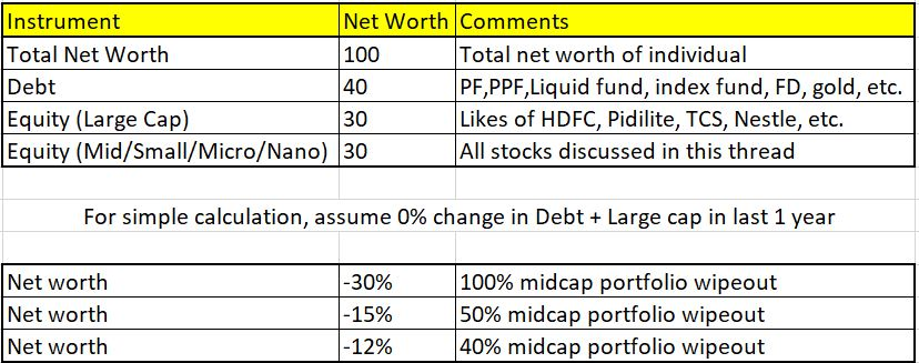 A Brief Summary Of The Microsmallmidcap Carnage Investment