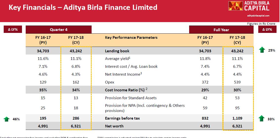 Aditya Birla Capital A Complete Financial Inclusion Stock Opportunities Valuepickr Forum