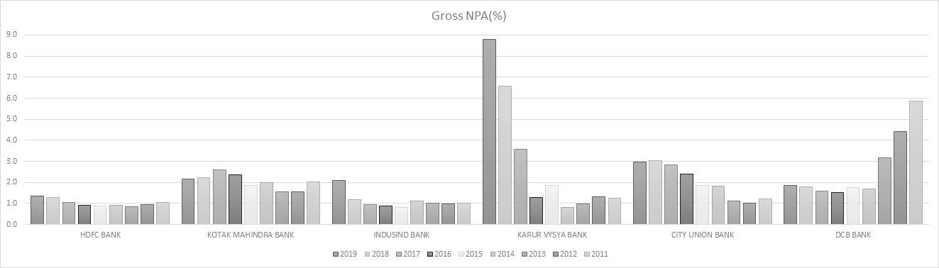 GrossNPA_Chart