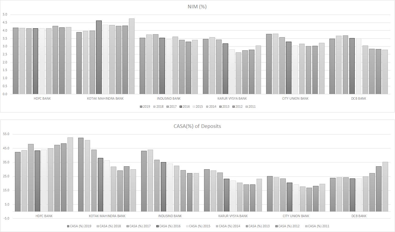 NIM and CASA_Chart